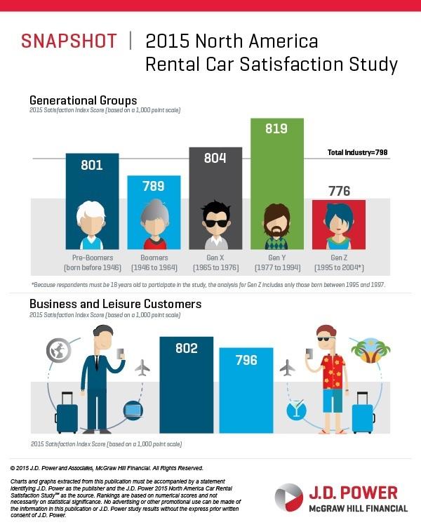 Rental Car Study