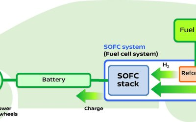 Nissan Unveils Solid Oxide Fuel-Cell Electric Vehicle System that Runs on Bio-Ethanol