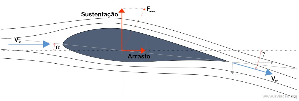 Forças aerodinâmicas e linhas de fluxo em torno a um aerofólio em movimento.
