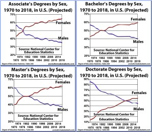Four Graduation Rates, Degrees, Associates, Bachelors, Masters, Doctorate, by Sex and Percentage, United States