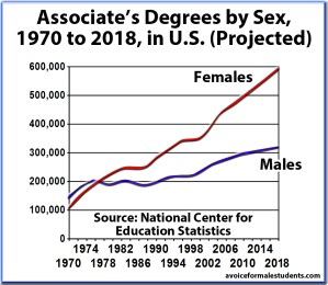 Associate's Graduation Rates, Degrees by Sex, United States (newer version)
