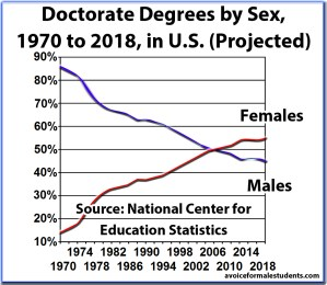 Doctorate Graduation Rates, Degrees, by Sex and Percentage, United States (new version)