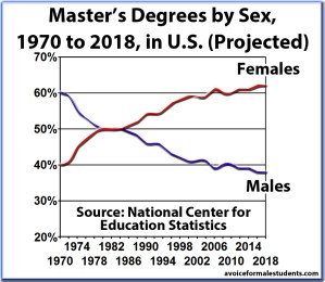 Masters Graduation Rates, Degrees, by Sex and Percentage, United States (new version)