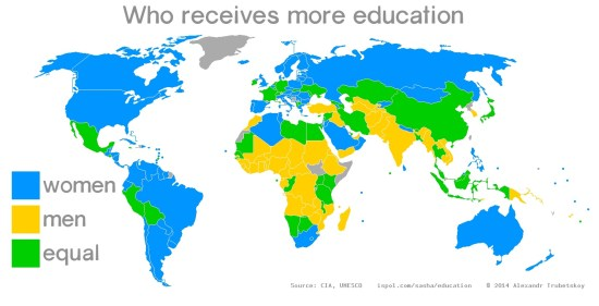 Which sex receives more education in the world