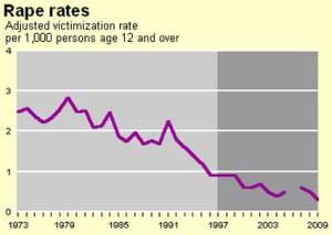 department-of-justice-rape-decline