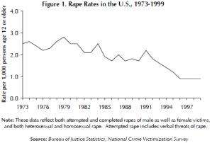 rape-Statistics-decline-department-of-justice