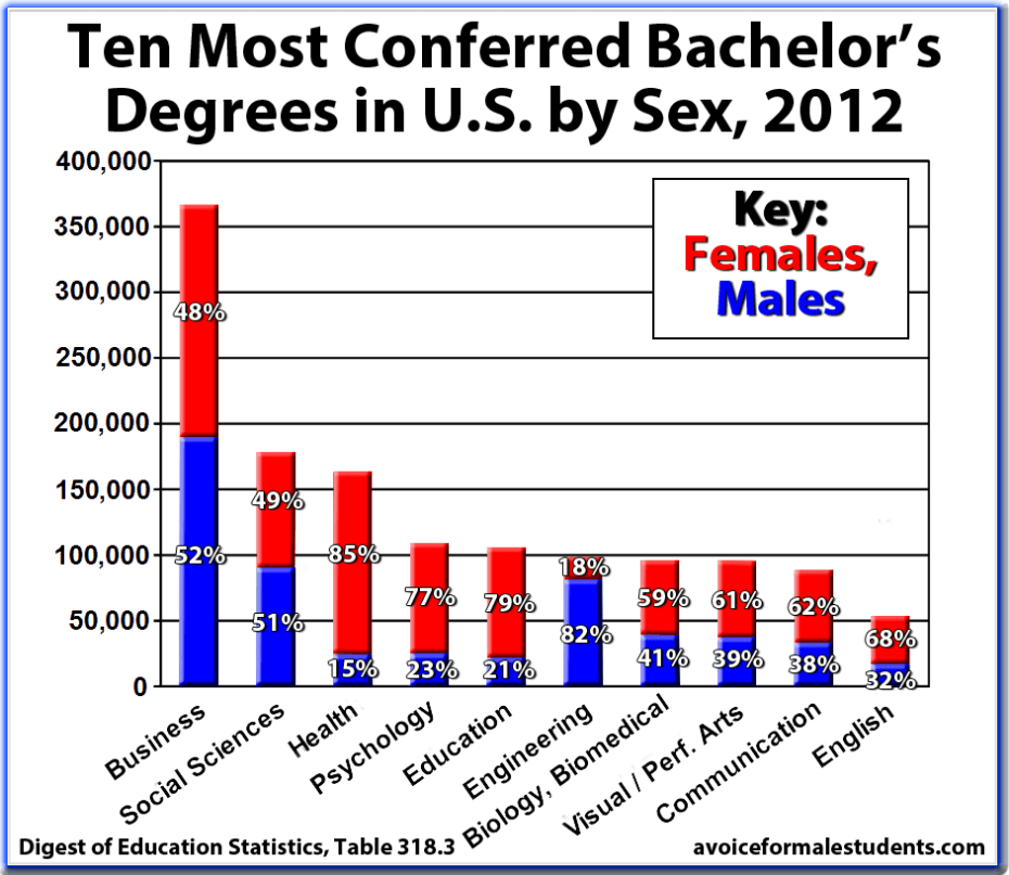 Bachelors-Degrees-Ten-Most-Conferred-in-United-States-by-Sex-Male-Female-2012