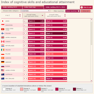 US education rankings worldwide - 2014