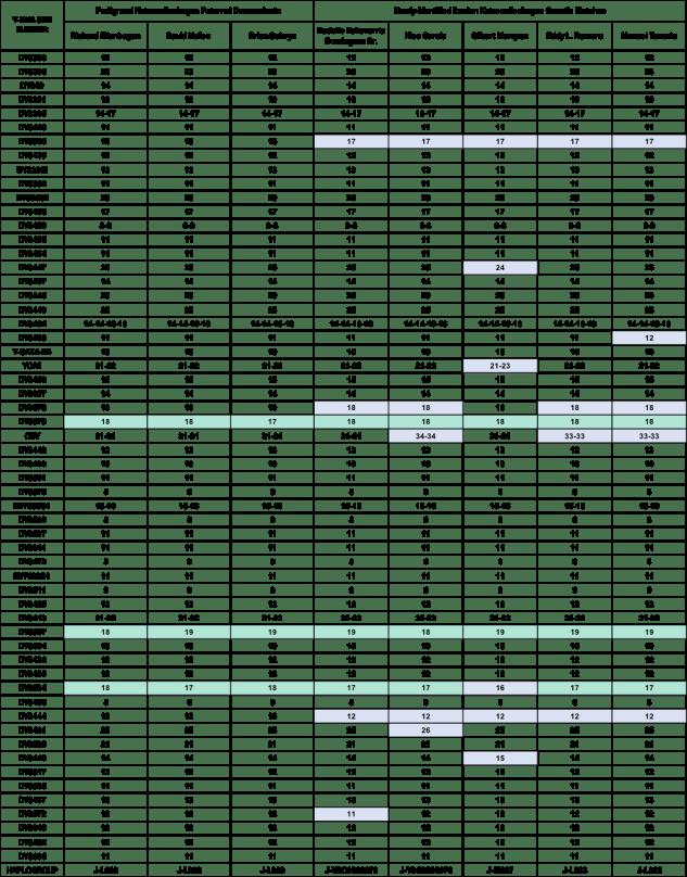 Table 4 DNA Comparison