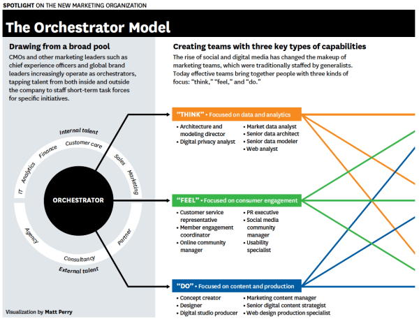 the new marketing organization - the orchestrator model