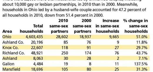 Ohio gay census