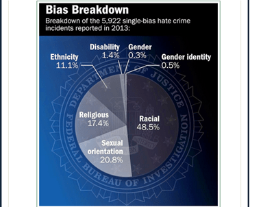 bias and hate crimes Where can i get hate crimes data  bias-related crimes (hate crimes) data mpd wants to know report suspicious activity if you see something, say something.
