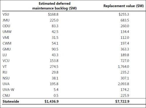 Deferred maintenance, Virginia public four-year institutions. Table credit: JLARC