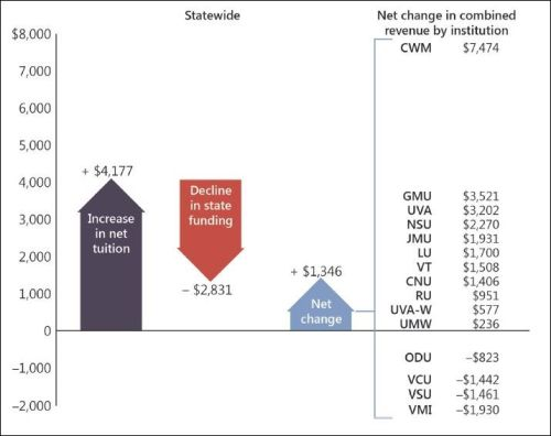 Statewide tuition increases at Virginia public universities, FY 1998 to FY 2012. Image credit: JLARC