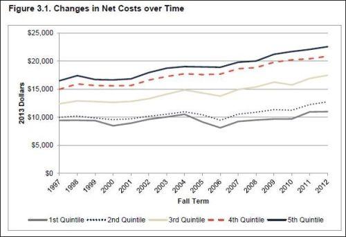 net_costs