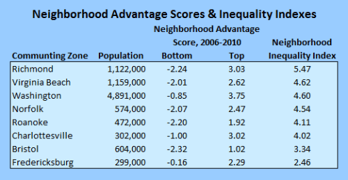 neighborhood_advantage2