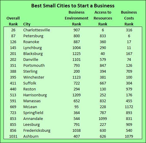 best_small_cities