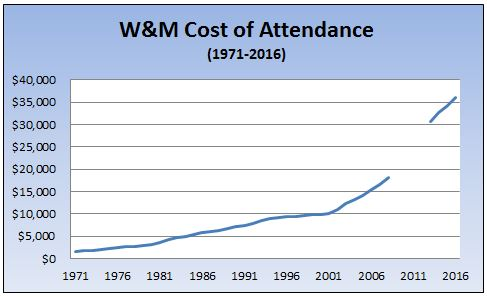 History of William & Mary cost of attendance (tuition, fees, room, board,