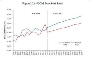 dom_zone_peak