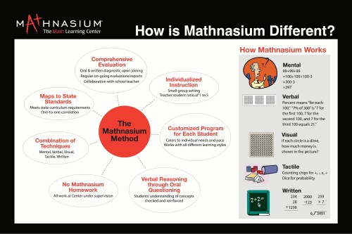 Marketing_Poster_How_is_Mathnasium_Different