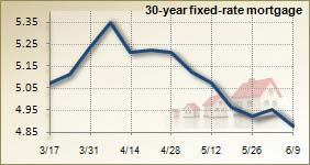 Mortgage rates for June 9, 2010