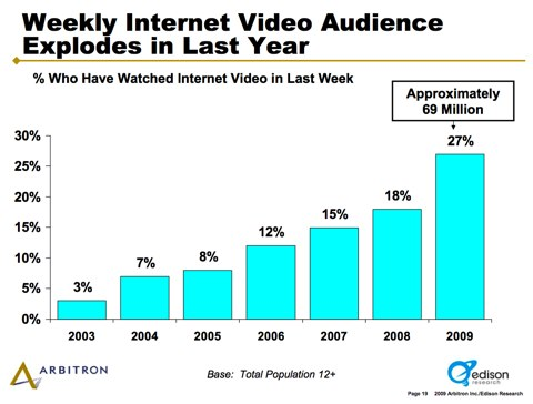 edison-video-growth-2009
