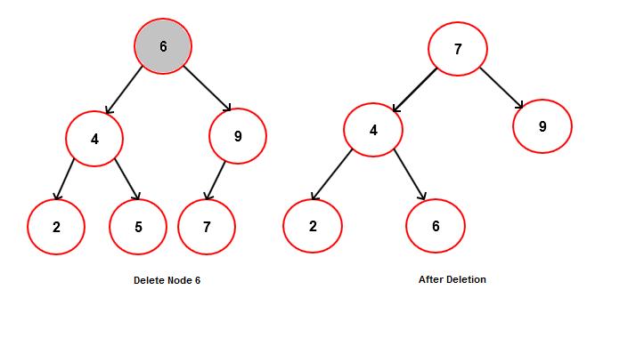 Binary search tree delete root