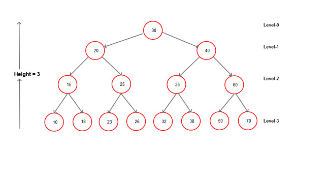 Binary-search-tree