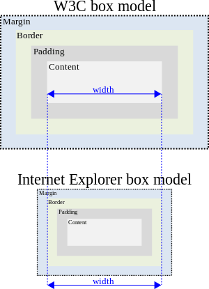 300px-W3C_and_Internet_Explorer_box_models_svg