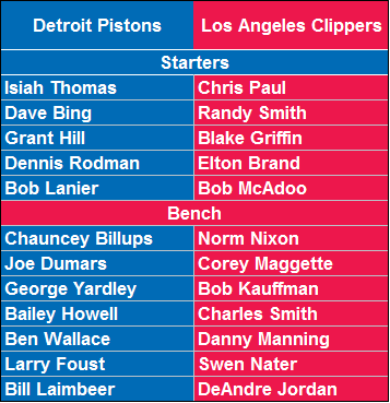 All-Time Detroit Pistons vs. All-Time Los Angeles Clippers