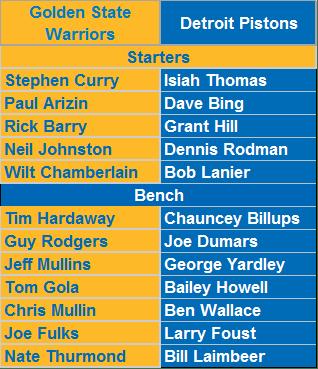 All-Time Golden State Warriors vs. All-Time Detroit Pistons