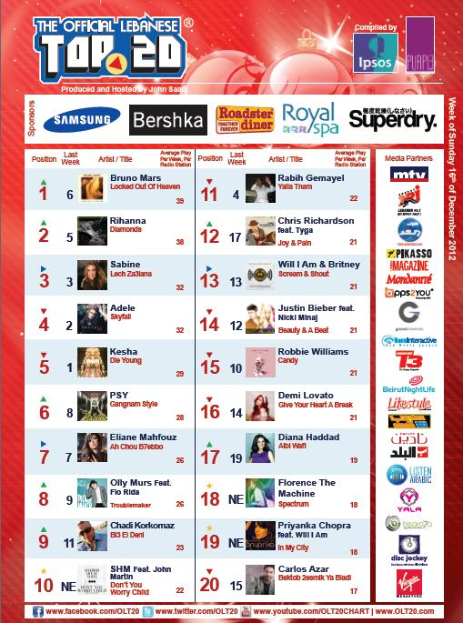 BeirutNightLife.com Brings You the Official Lebanese Top 20 the Week of December 16th, 2012!