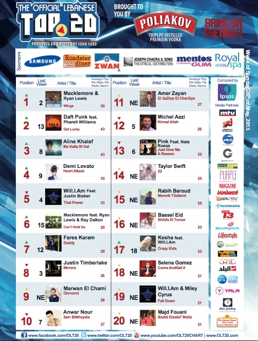 BeirutNightLife.com Brings You the Official Lebanese Top 20 the Week of May 26th, 2013