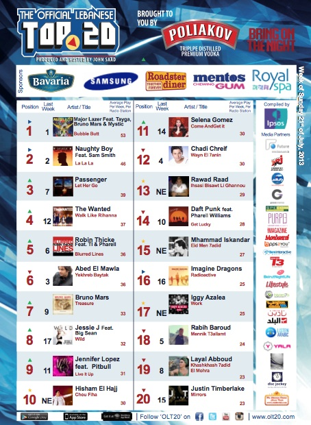 BeirutNightLife.com Brings You the Official Lebanese Top 20 the Week of July 21st, 2013