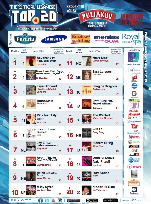 BeirutNightLife.com Brings You the Official Lebanese Top 20 the Week of August 4th, 2013
