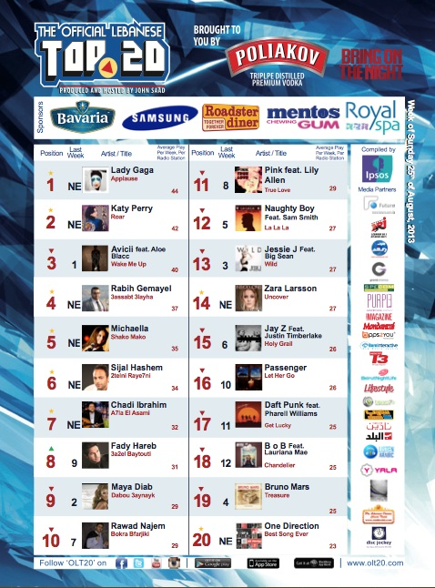 BeirutNightLife.com Brings You the Official Lebanese Top 20 the Week of August 25th, 2013