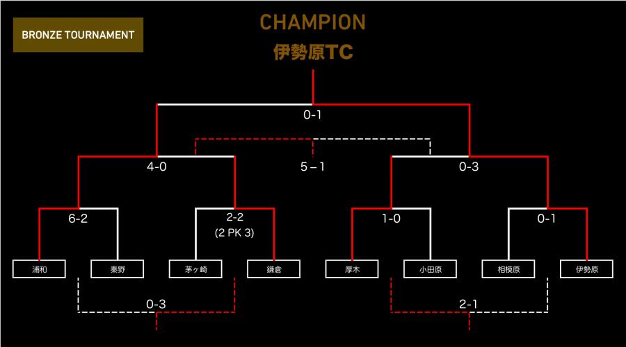 0625_tournament_bronze
