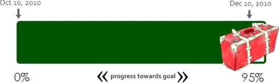 fundraising progress