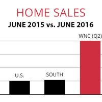 First-time Homebuyers Add Spark to June Home Sales