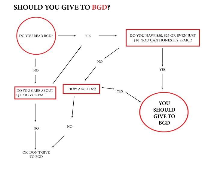 BGD GIVING FLOWCHART