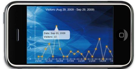 iphone analytics