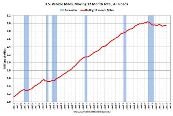 VehiclesMilesRollingNov2012 (1)