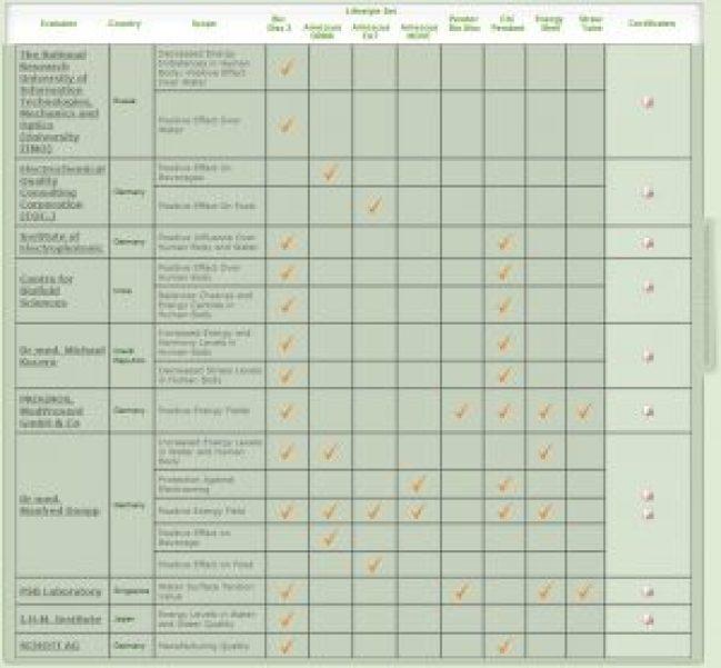 biodisc evaluations