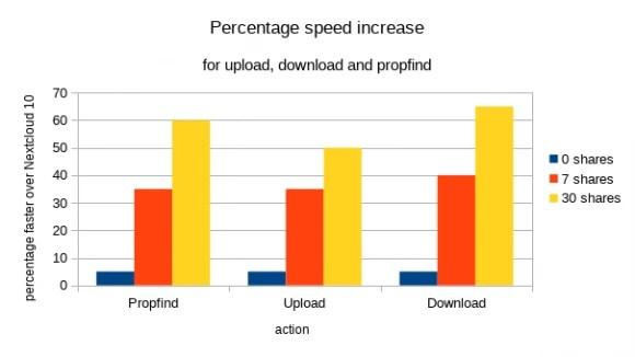 Performance-Verbesserung in Prozent (Quelle: nextcloud.com)