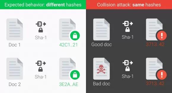 SHA-1 Collision (Quelle: googleblog.com)
