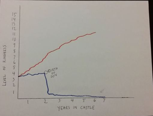 king-graph