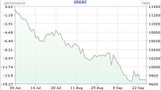 Three month graph of the oil price in US Dollars