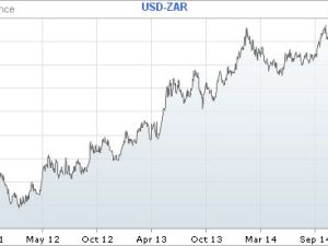 As our graph shows, over the past three years the Rand has fallen by half against the US Dollar - from R7.50 to R11.