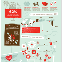 Valentine's Day by the numbers (Infographic)