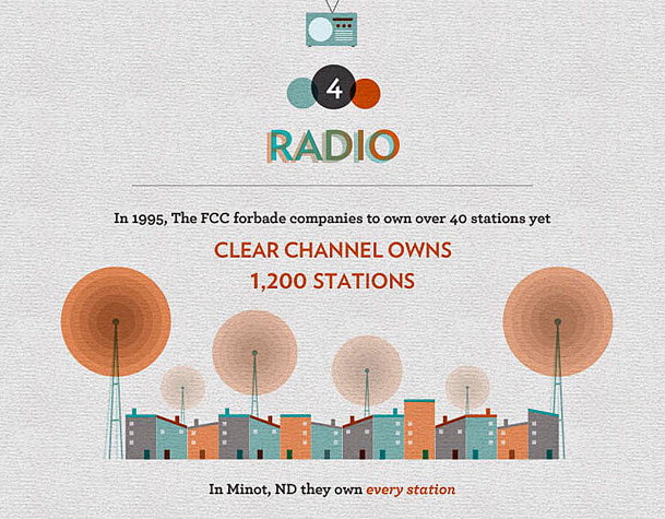 Clear Channel Owns The Radio Airwaves